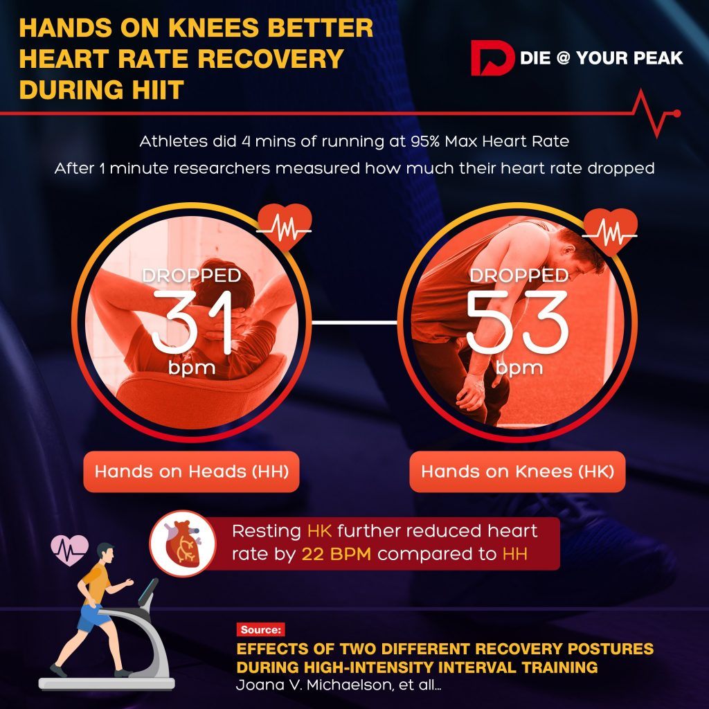 Comparison of Hands on Knees vs Hands on Head for better recovery during high intensity interval exercise